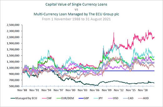 The ECU Group plc :: Multi-Currency Liability Management