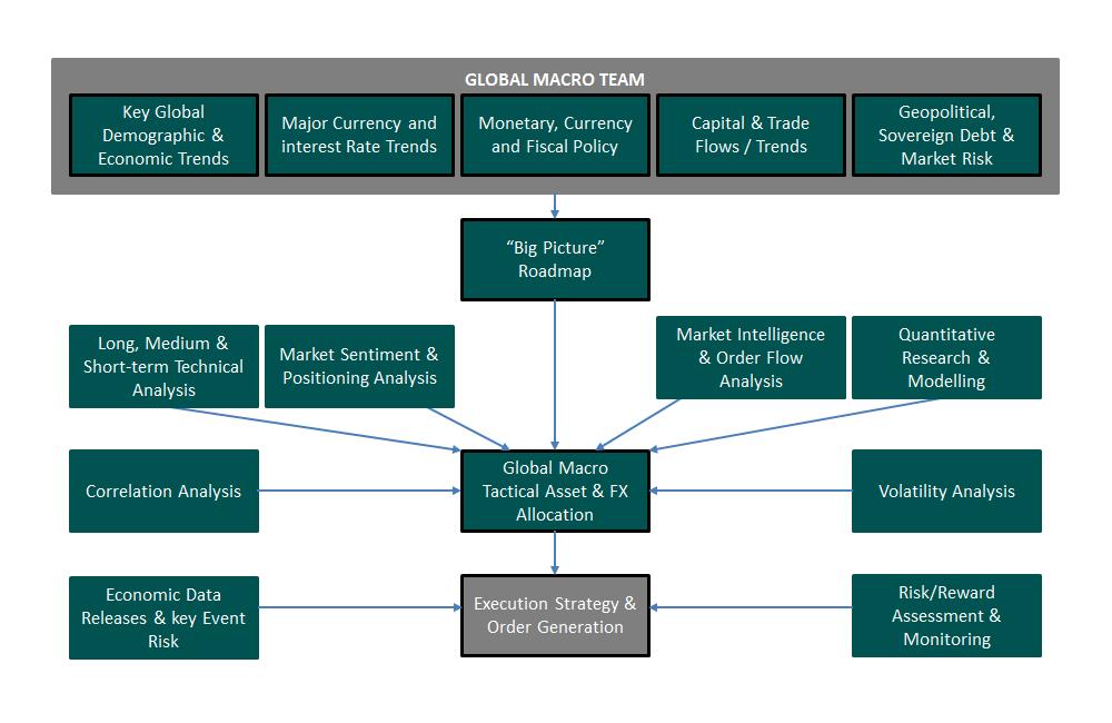 The ECU Group plc :: Investment Process